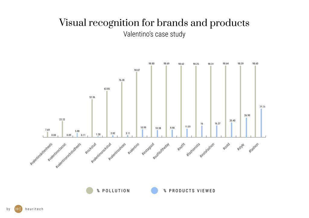 Valentino's case study
