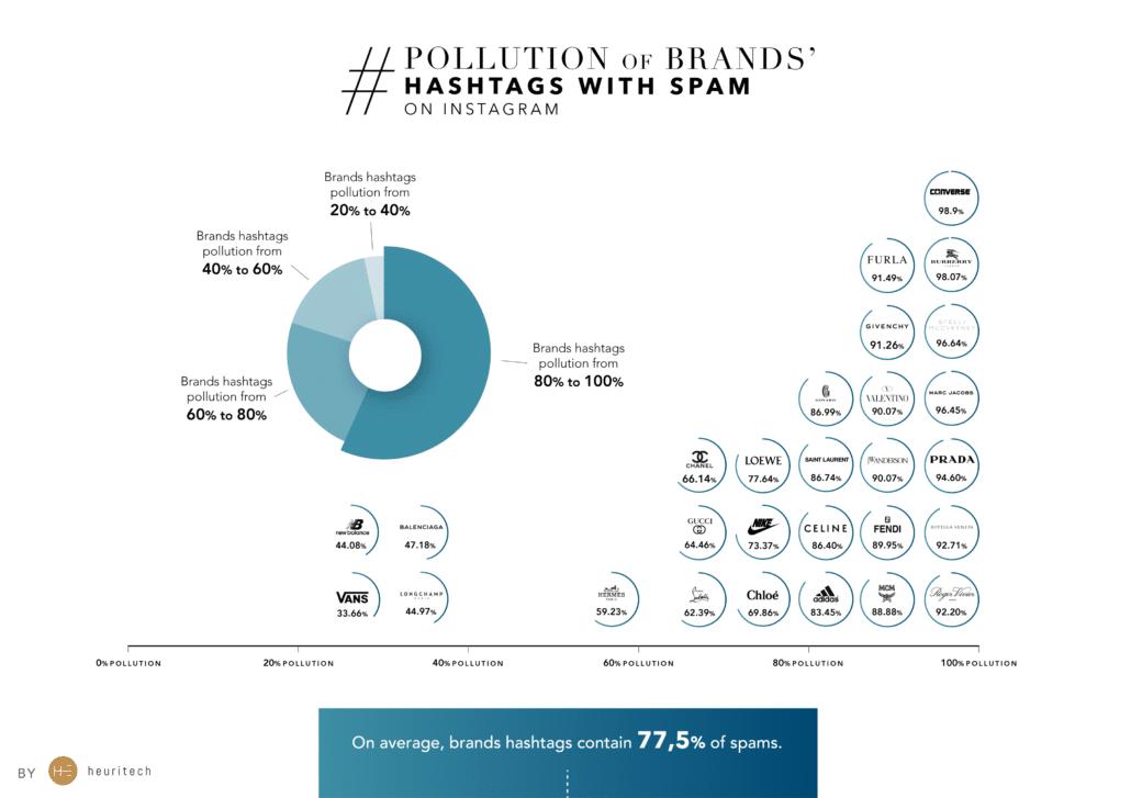 Pollution Brands