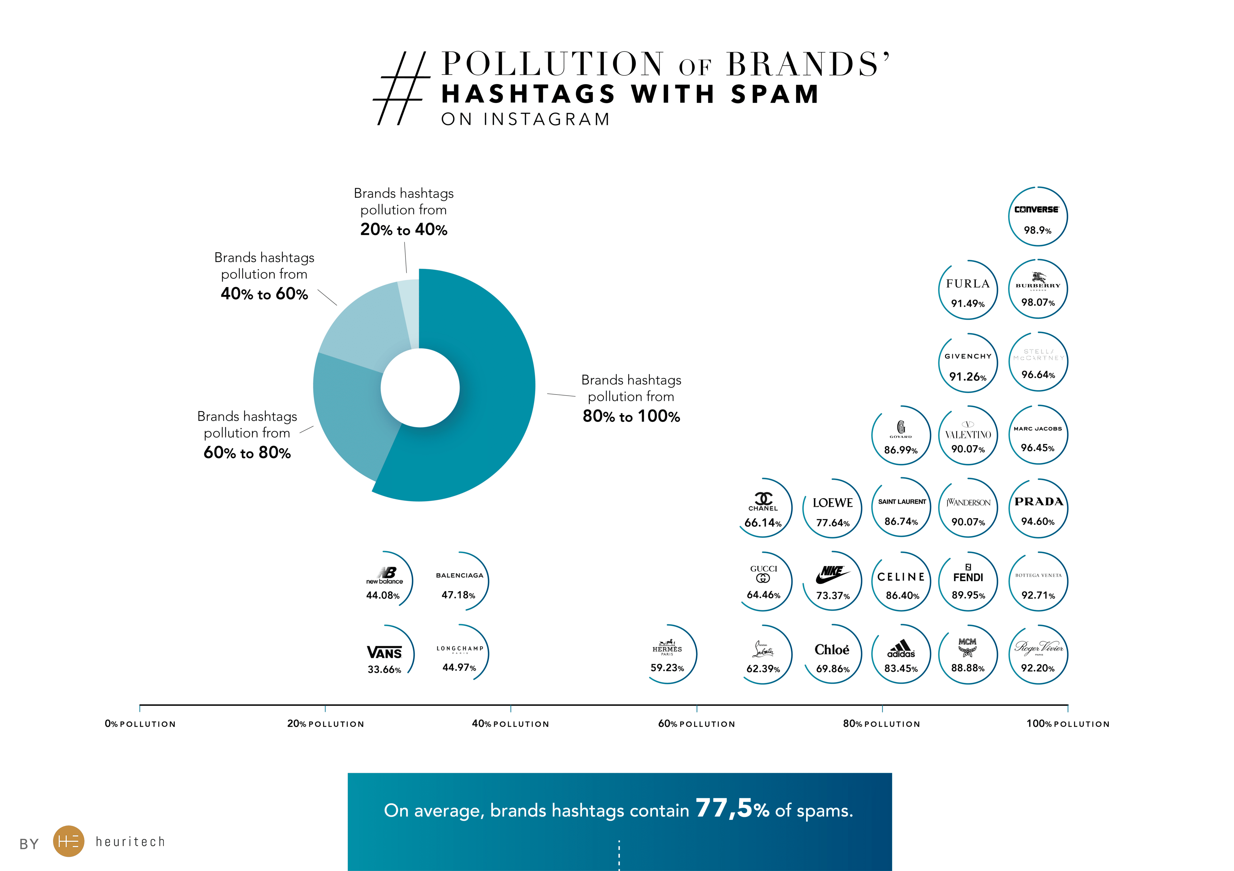 Pollution Brands