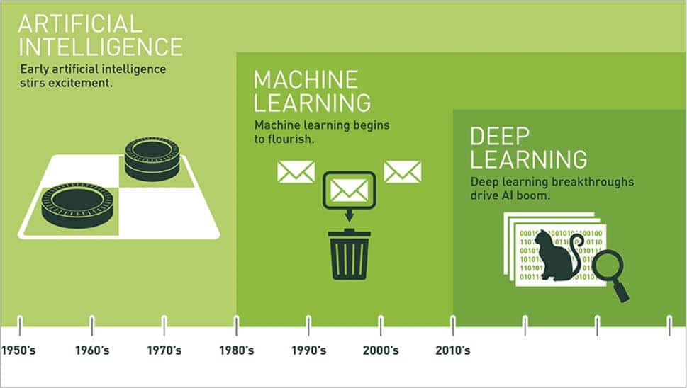 Chronology of Machine learning