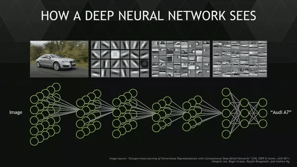 Deep neural network vision by Analytics Vidhya