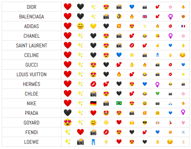 Heuritech emojis analysis