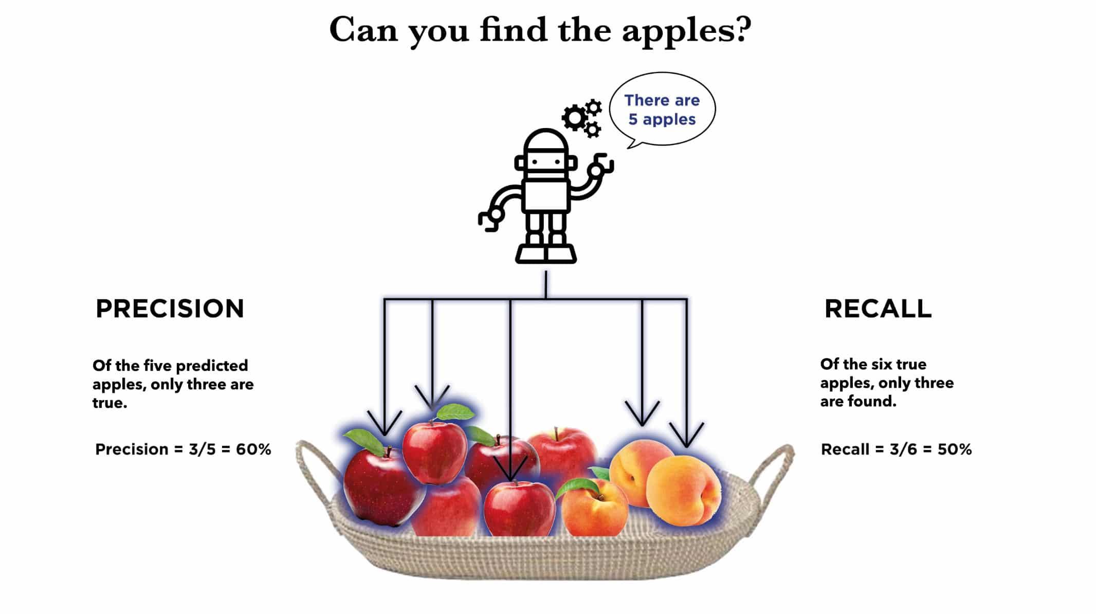 Performance metrics - artificial intelligence model