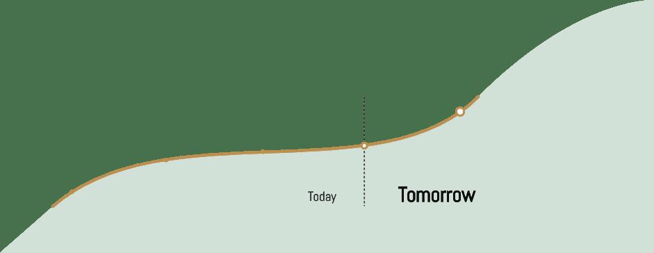 Trend analysis graph