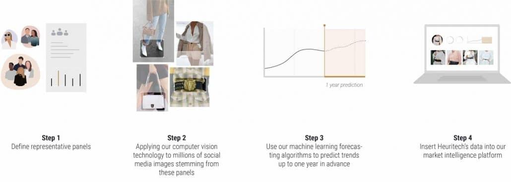Heuritech's methodology in steps