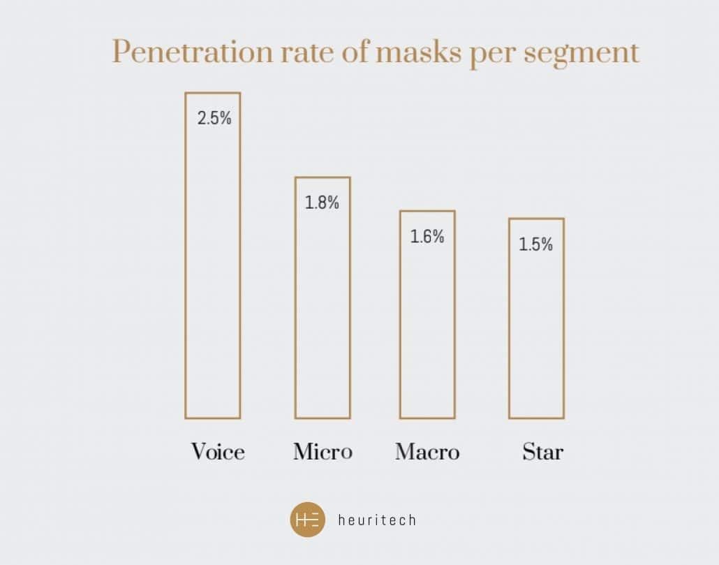 Heuritech graph: Penetration rate of masks per segment
