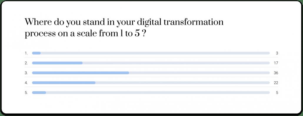 Digital transformation process survey by Heuritech