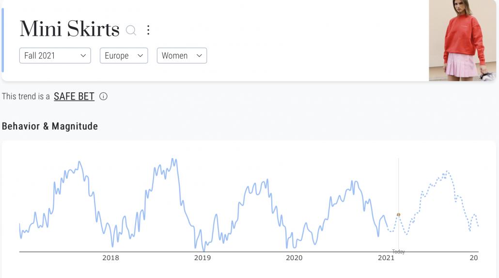 Mini skirts women fall 2021 Europe on Heuritech's trend forecasting platform